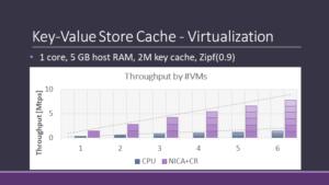 Graph: Key-Value Store Cache - Virtualization
