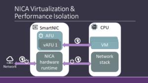 Illustration: NICA Virtualization & Performance Isolation