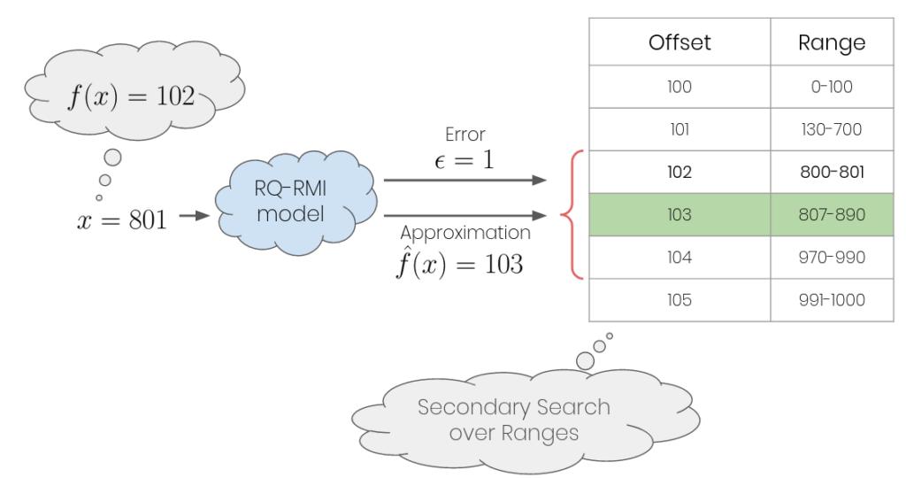 Figure1: RQ-RMI lookup process